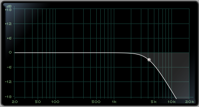 Low Pass Filter (High Cut Filter)