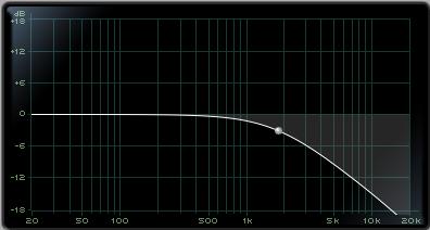 Low Pass Filter (gradual slope)