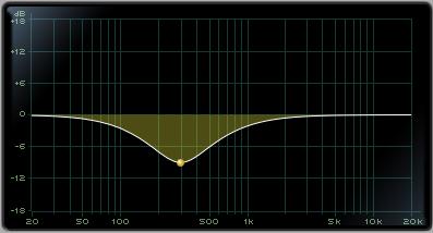 Parametric EQ Gain Cut